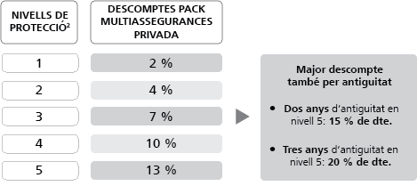 Pack multiAssegurances Banca Privada