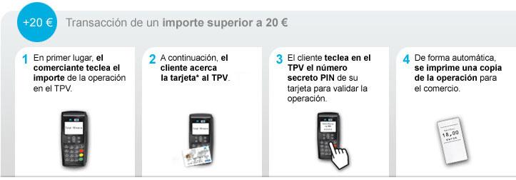 Qu es contactless caixabank for Como cobrar en un cajero automatico